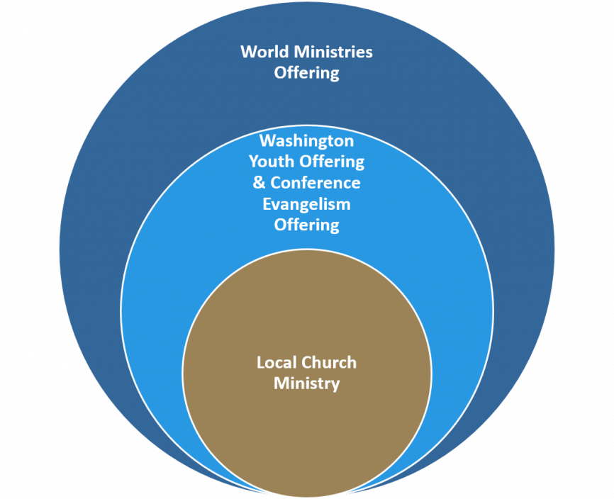 Offerings Explained : Washington Conference of Seventh-day